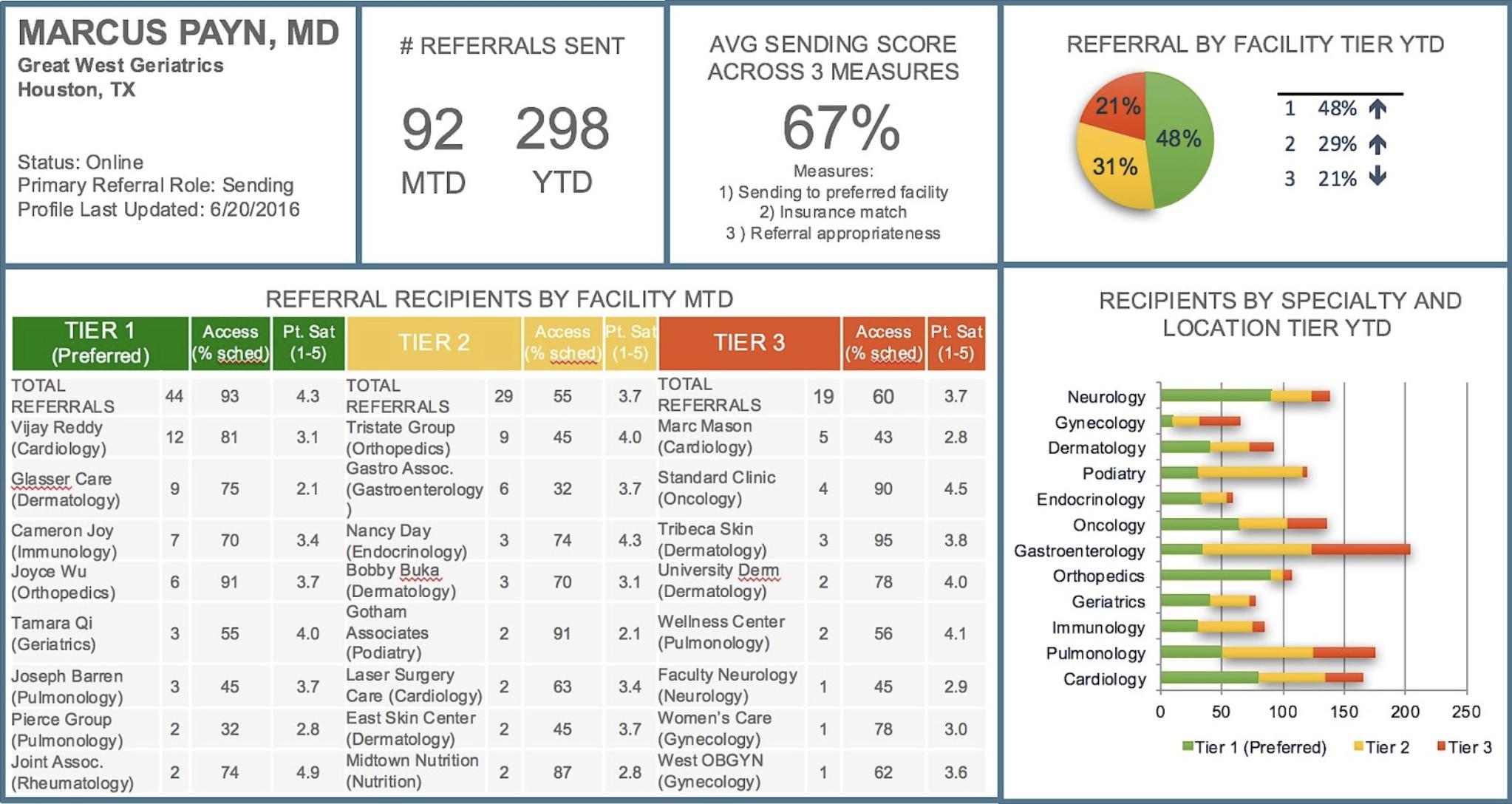 Enterprise Class Reporting