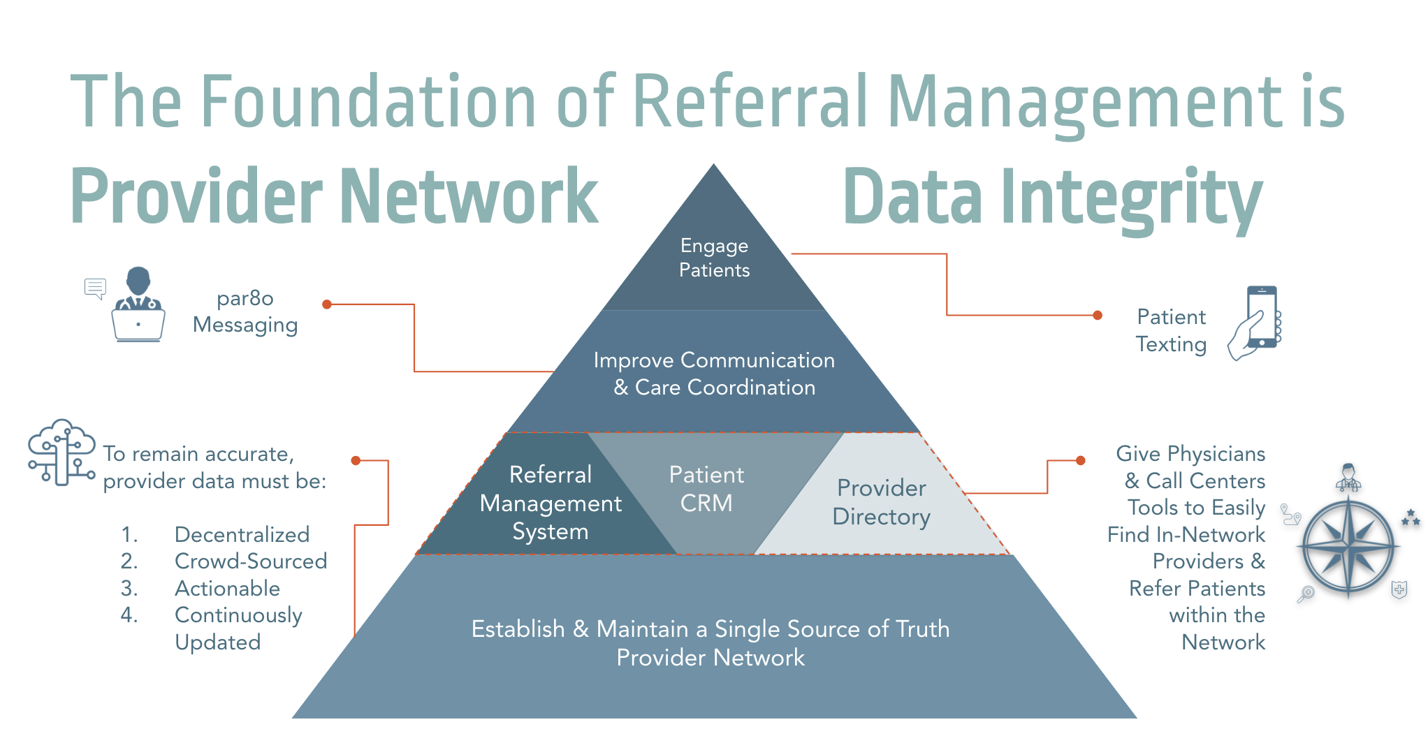 Provider Network Data Integrity is the Foundation of Good Referral Management