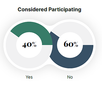 clinical trial participation 2