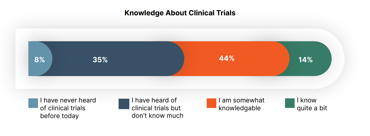 knowledge about clinical trials