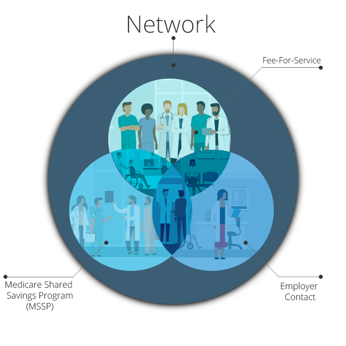 Referral Provider Network - Medicare Shared Savings Program - Fee-For-Service - Employer Contract